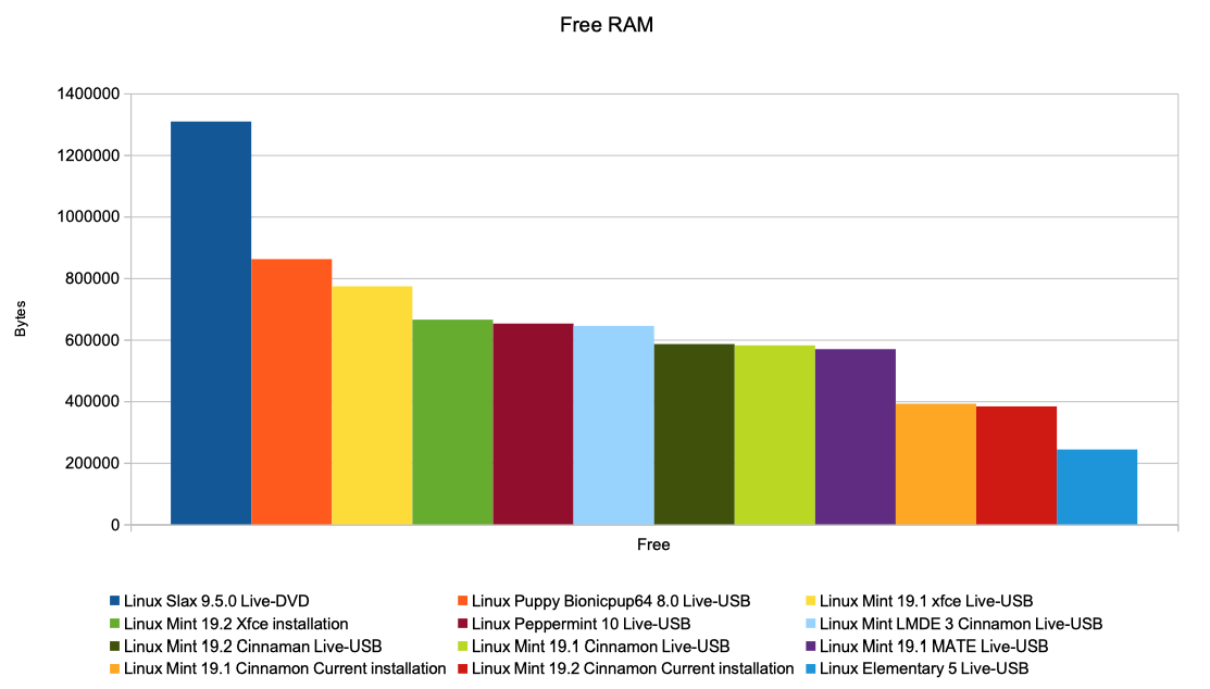 Chart over free RAM memory for the tested distros [graph: Henrik Hemrin]