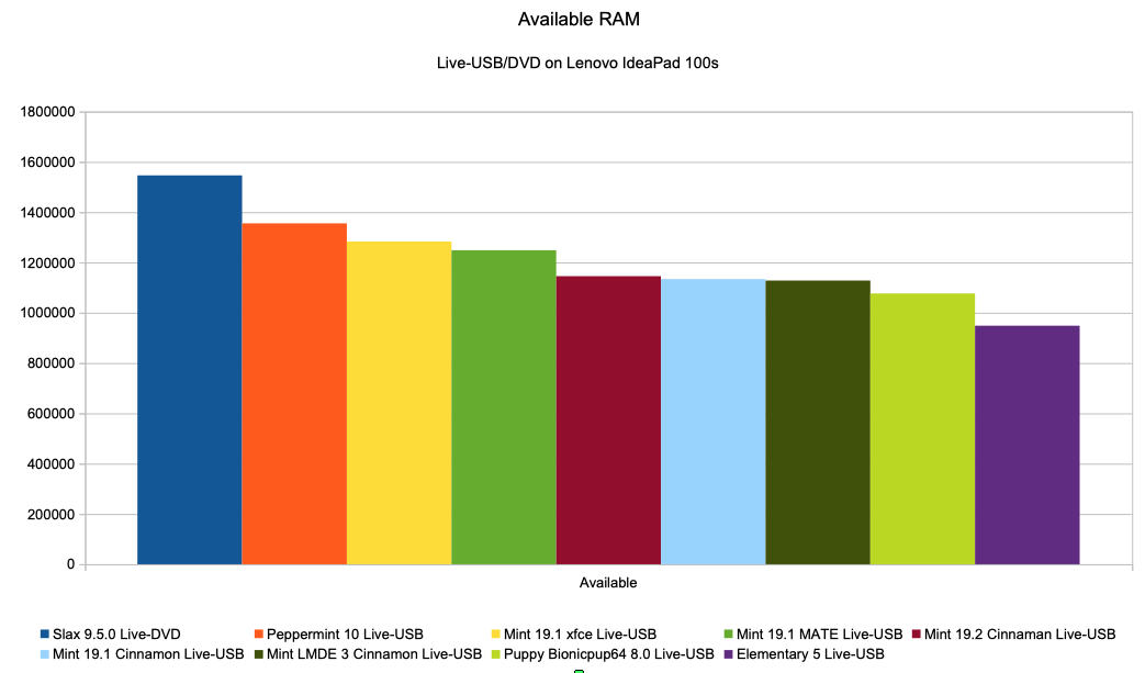Chart available RAM memory Live USB/DVD (on IdeaPad)