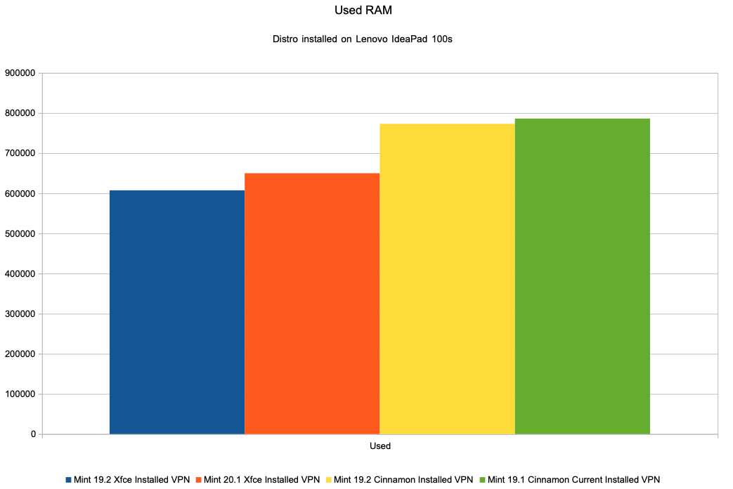 Chart used RAM memory Installed distributions (on IdeaPad)